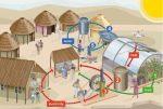 Cómo el agua sirve en el ciclo de vida de la aldea (Clic para agrandar)